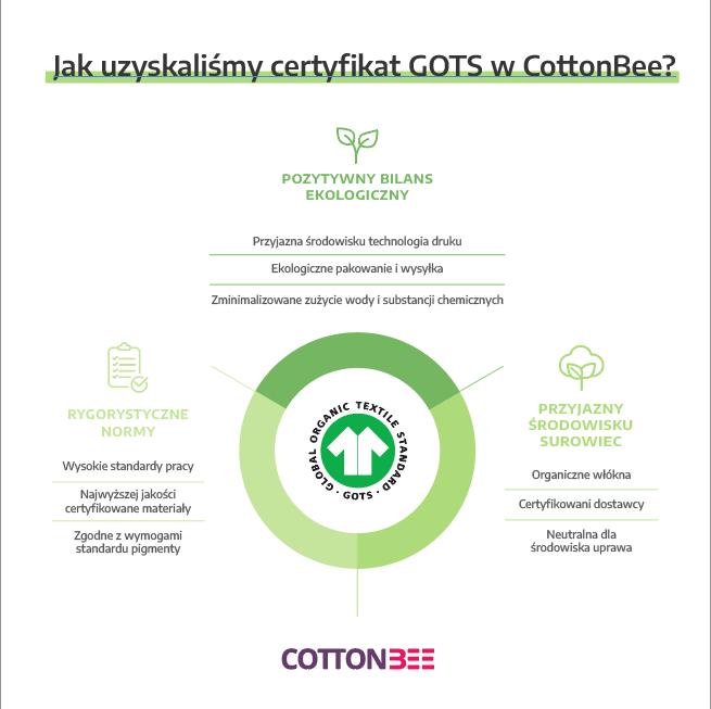 Jak przebiega certyfikacja gots?